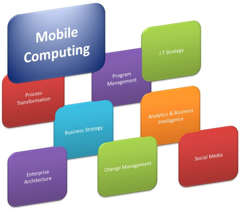 Class 11 | Describe Mobile Computing with its advantages and
